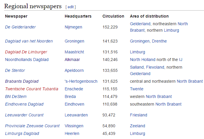 Wikipedia Regional Dutch Newspapers